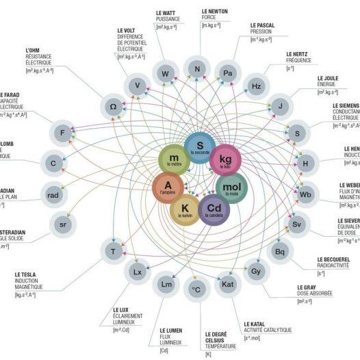 Département des Sciences Fondamentales et Mixtes